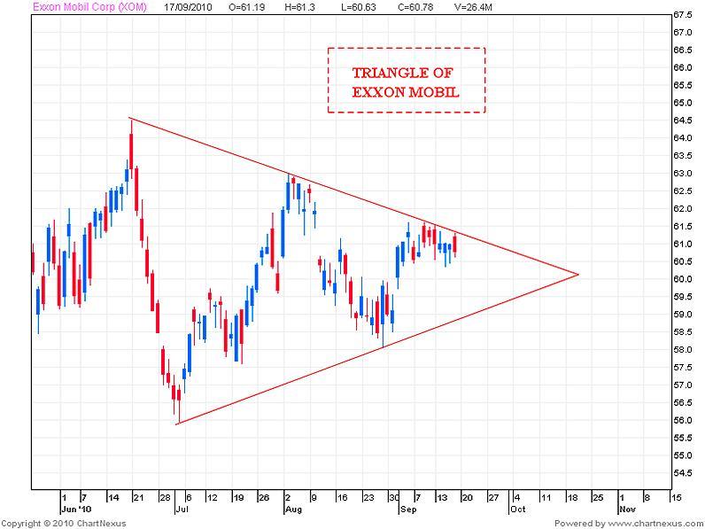 Cómo hacer trading con triángulos