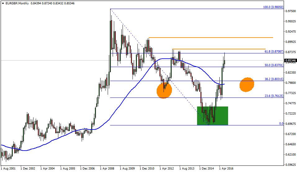 Previsión Euro Libra: El valor Fibonacci 61.8% limita el potencial ...