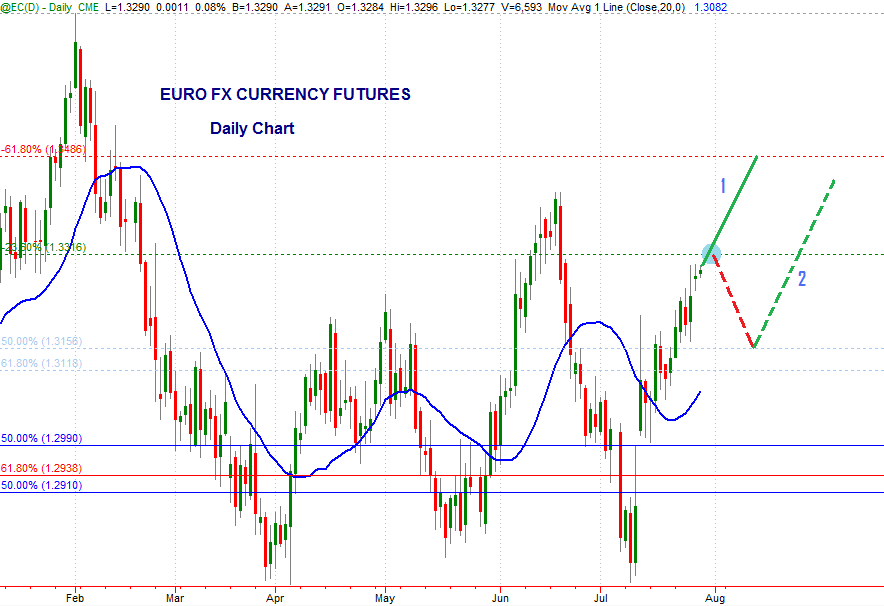Euro FX currency futures daily chart, July 29th 2013