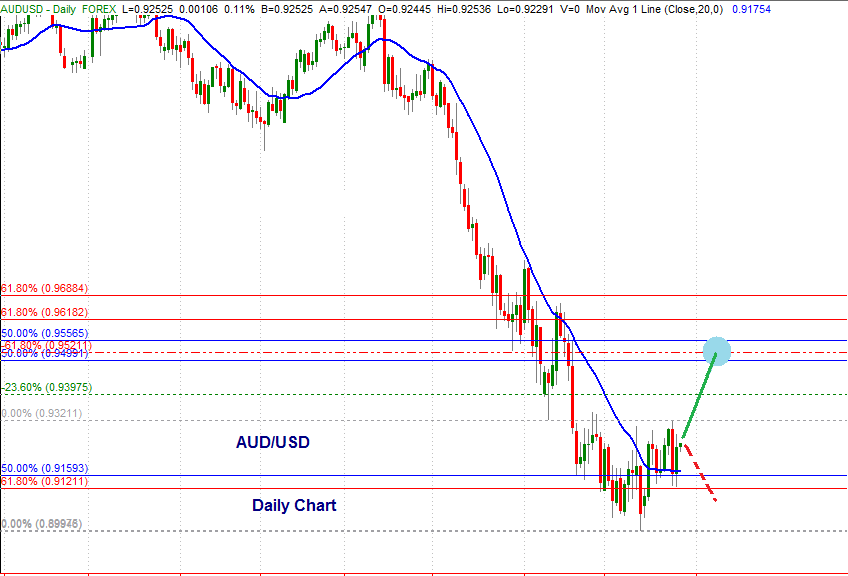 AUD/USD daily timeframe July 25th 2013