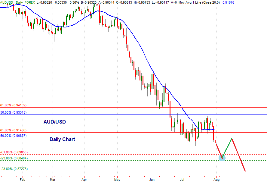 AUD/USD daily timeframe July 30th 2013