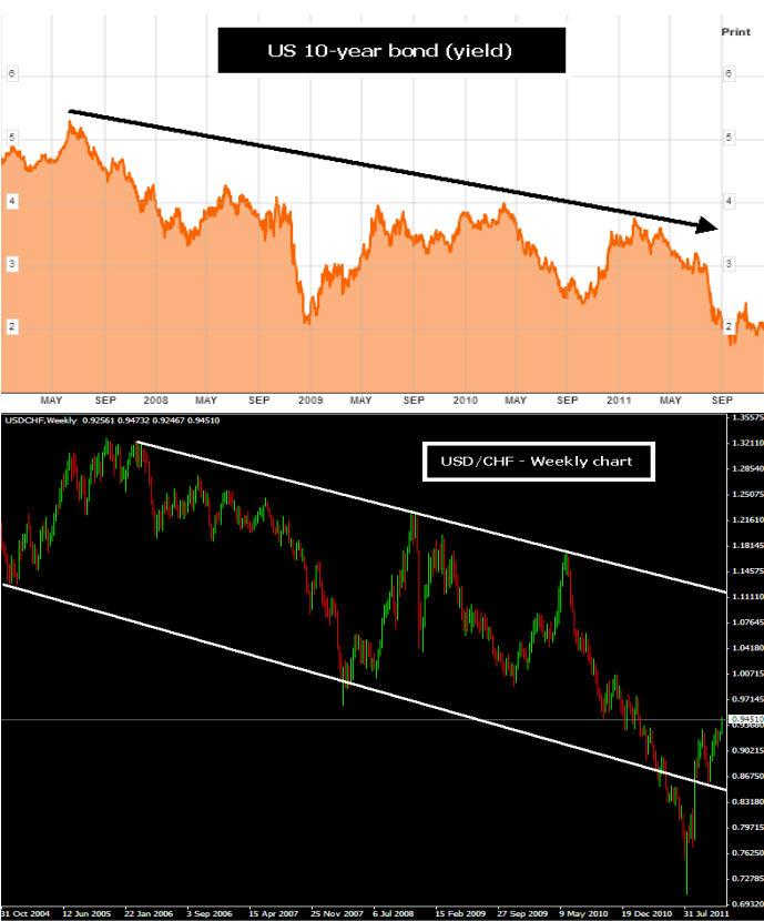 US 10-year bond (yield) & USDCHF - Weekly chart