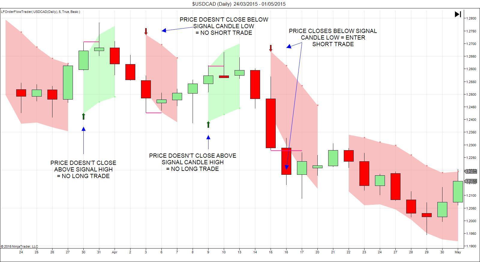 Order flow trader forex