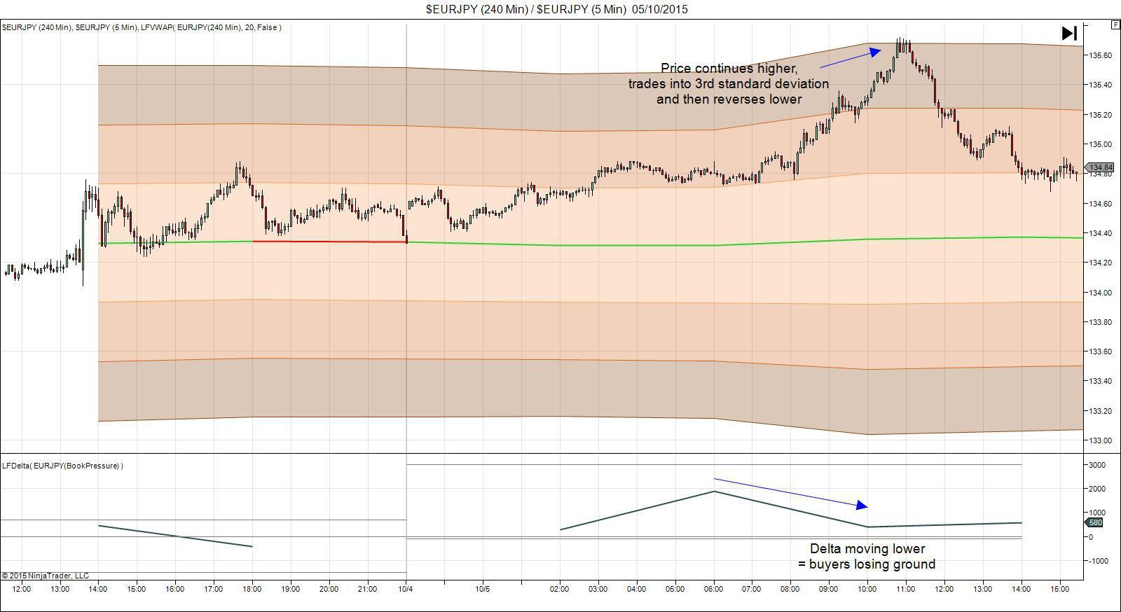 VWAP For Trading The Range