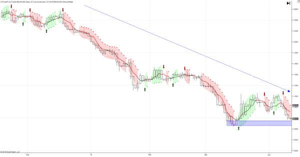 Using VWAP To Increase Order Flow Signal Returns