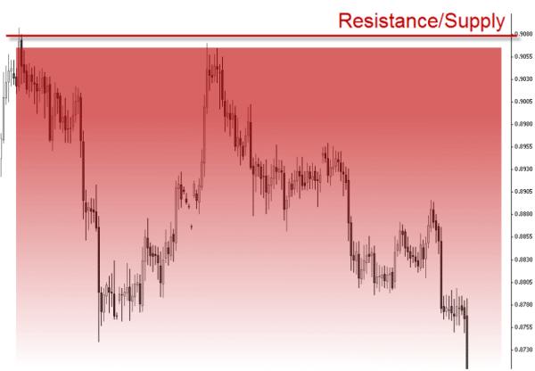 ResistanceSupply