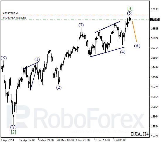 DJIA Index
