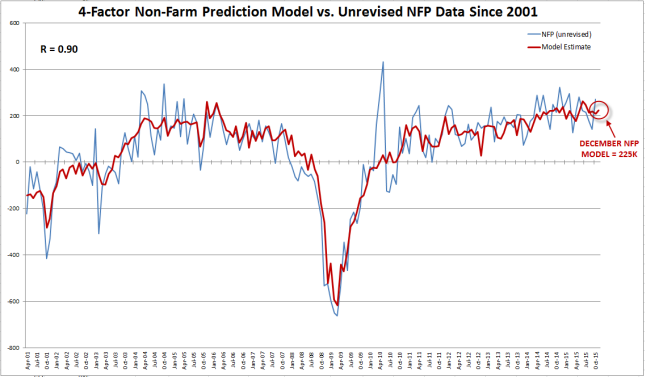 Nfp forecast best low spread forex brokers