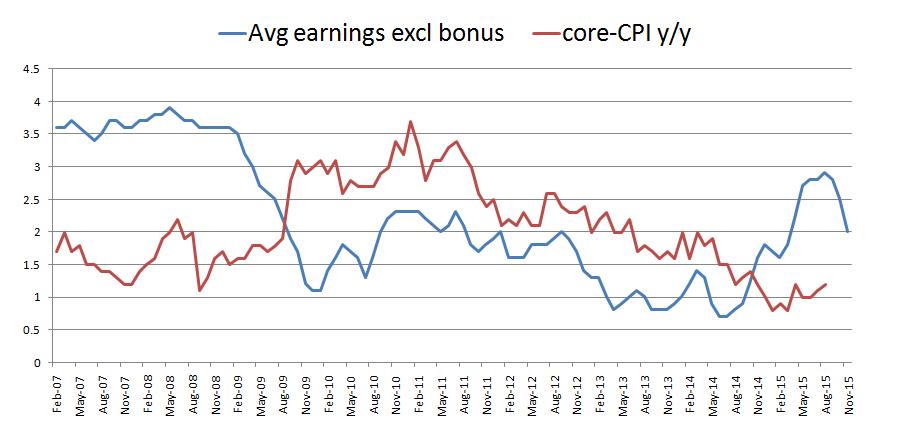 core CPI avg earnings UK