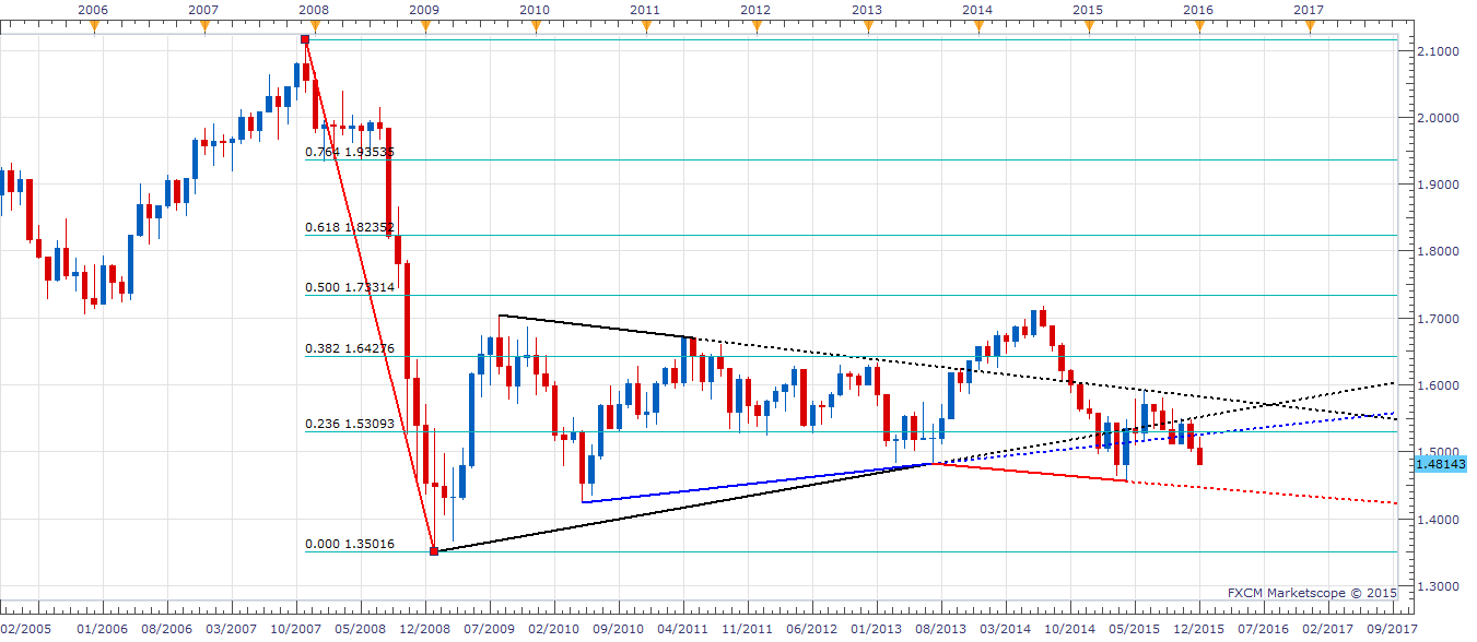 GBPUSD monthly chart