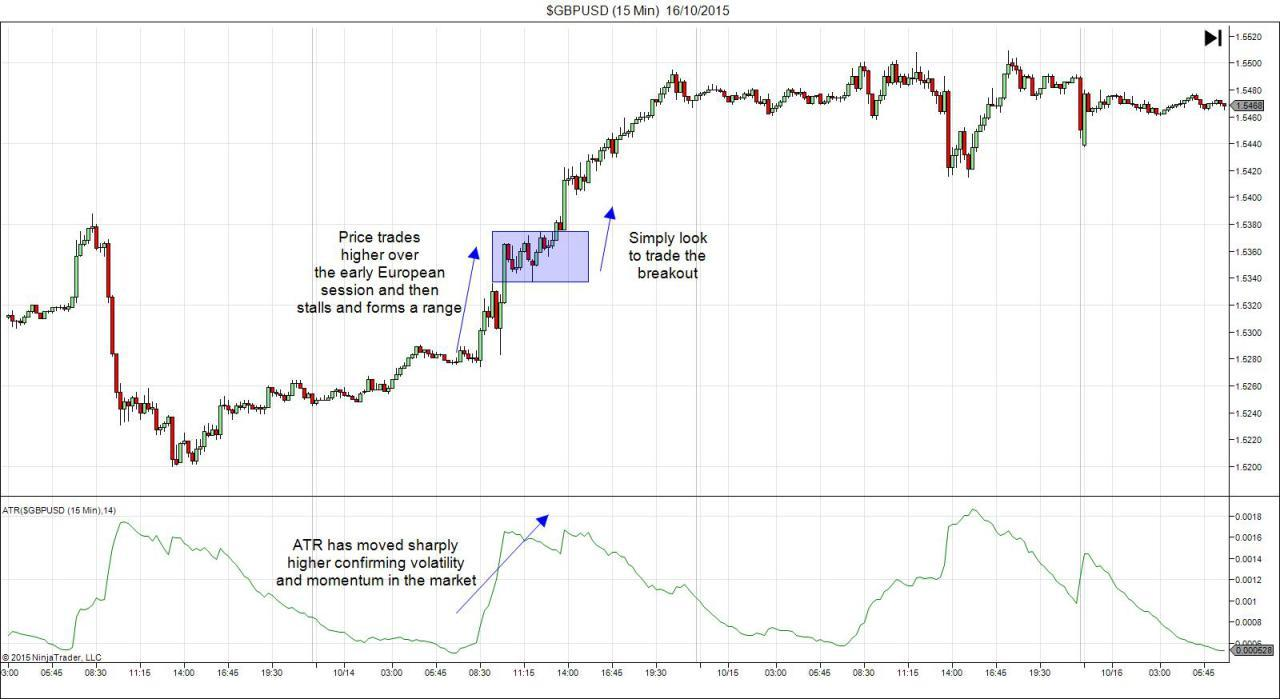 Breakout Trading - Part Two