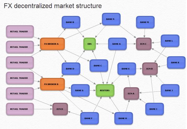 Forex market structure pdf