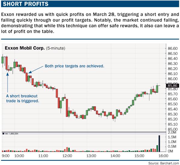 Trading stocks with Camarilla pivots