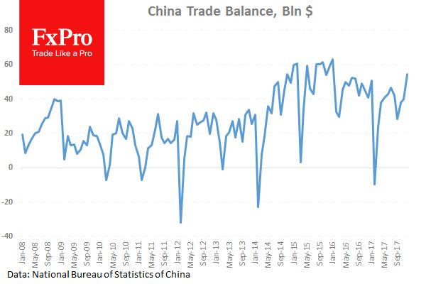 Профицит внешней торговли Китая вырос до $54.7 млрд.