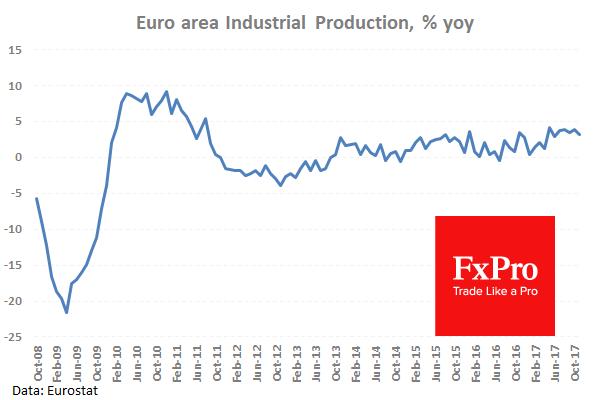 Производство в еврозоне немного превысило ожидания