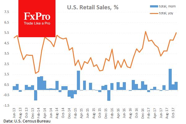Ожидается дальнейший рост розничных продаж в США