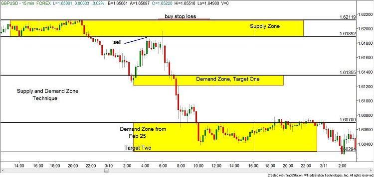Forex trading zones