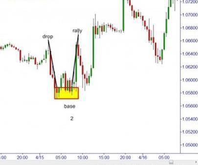 2 pattern overlay forex
