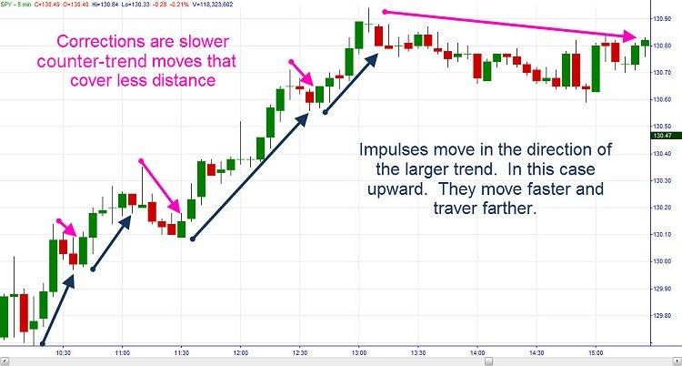 Counter trend trading the forex markets stark investments wisconsin