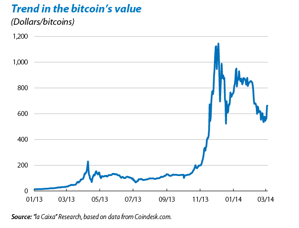 Bitcoin: speculative bubble or currency of the future?
