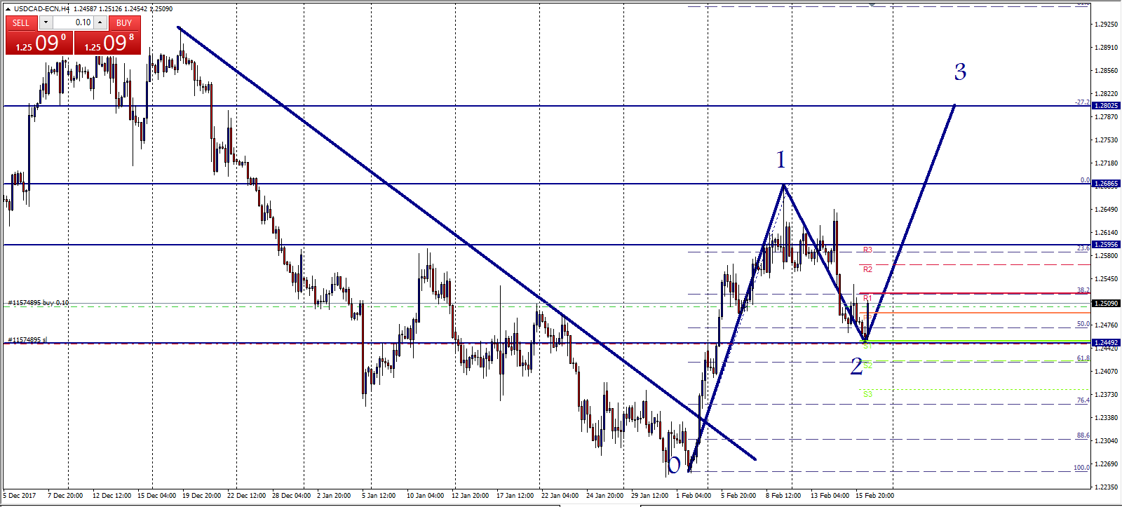 USDCAD Wave