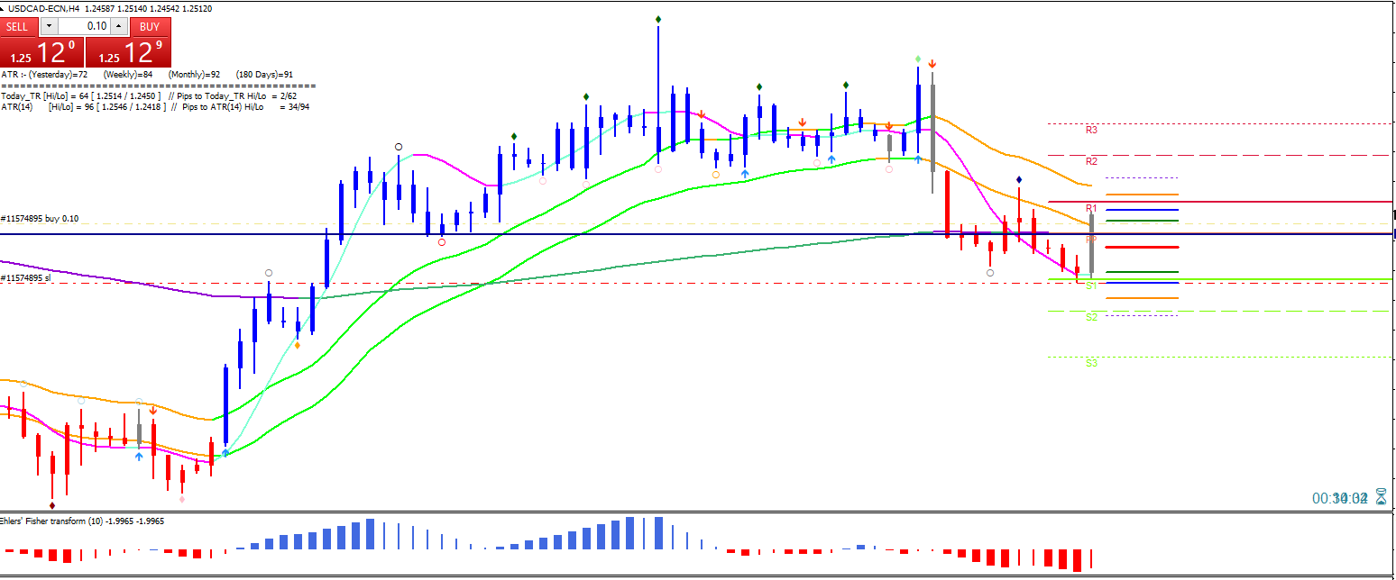 usdcad by SWAT