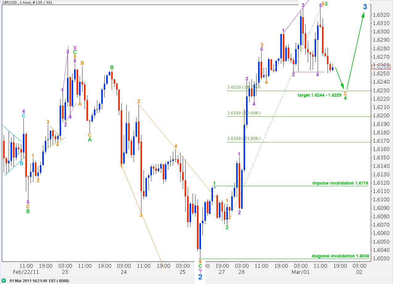 Picture 10: GBPUSD 25th Feb, hourly 2011
