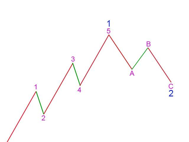 Picture 1: Basic Elliott Wave Structure - Actionary Waves 2011