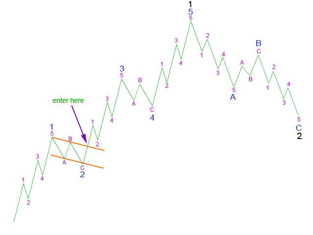 Picture 2: Using a trend channel about 2 to enter 3 - Elliott Wave 2011