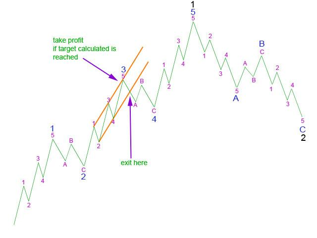 Picture 3: Using a trend channel about 3 to exit - Elliott Wave 2011