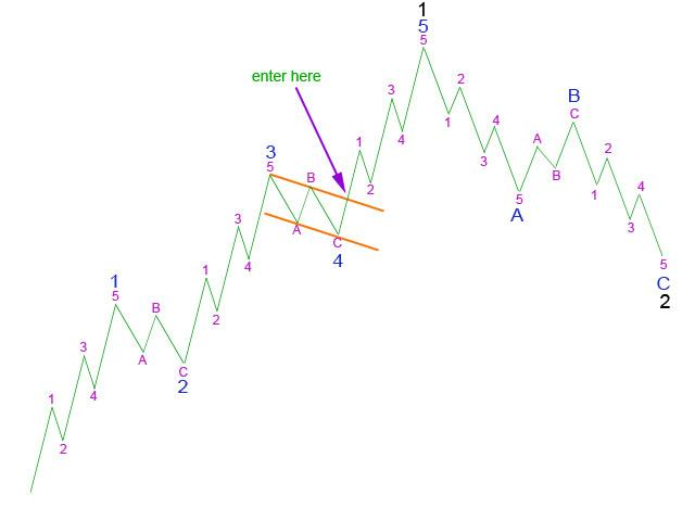 Picture 4: Using a trend channel about 4 to enter 5 - Elliott Wave 2011