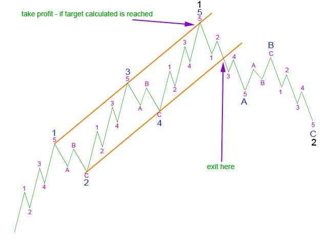 Picture 6: Using a trend channel about 5 to exit - Elliott Wave 2011