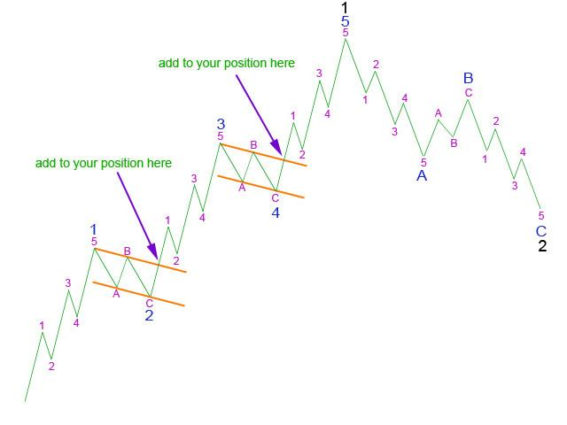 Picture 7: Using a trend channel about 5 to exit - Elliott Wave 2011