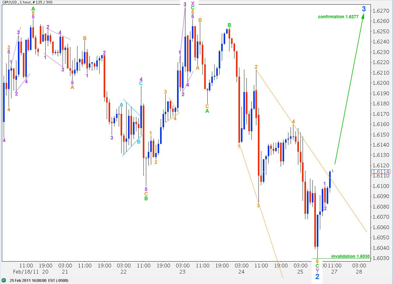 Picture 9: GBPUSD 25th Feb, hourly 2011