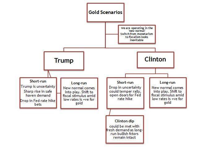 Trump-Clinton-Gold
