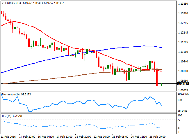 Eur Usd Cur Price 1 0930 View Live Chart