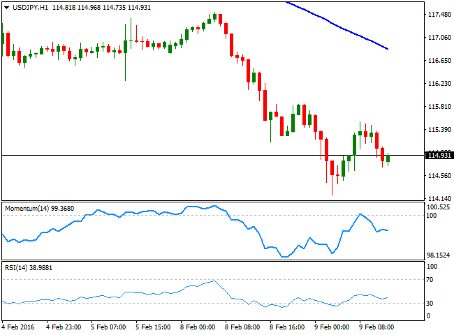 Usd Jpy Cur Price 114 92 View Live Chart