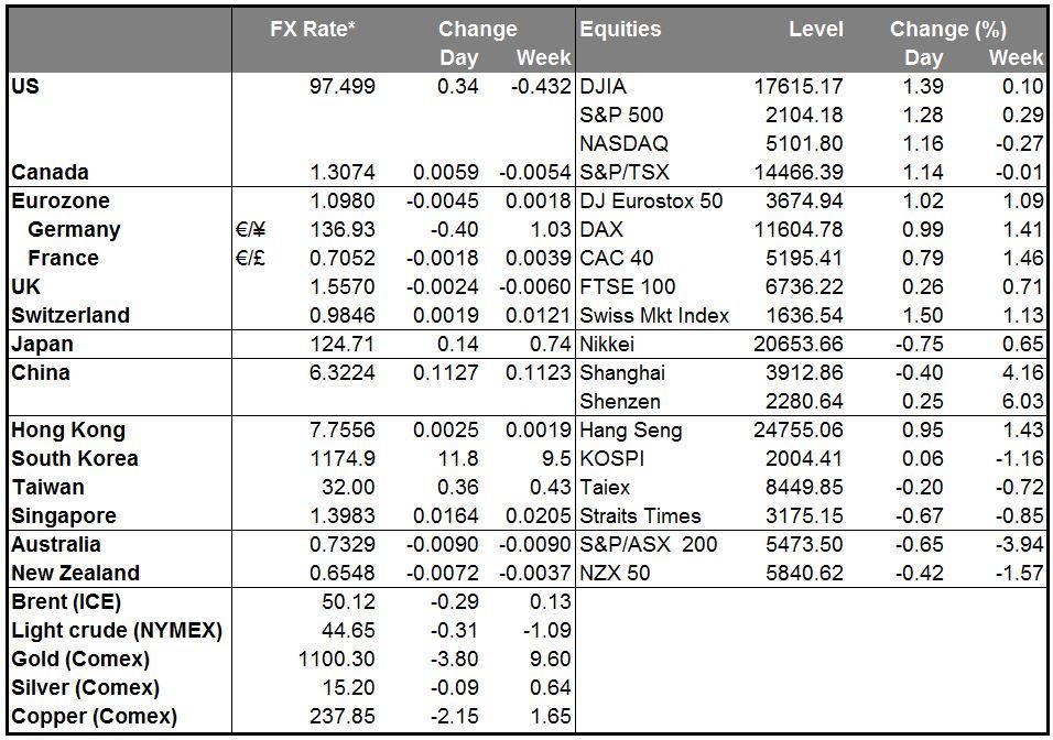 Markets Summary